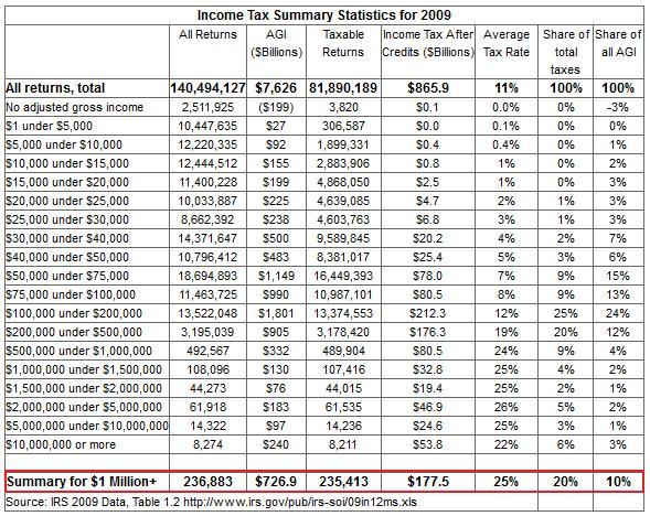 Income_taxes_2009